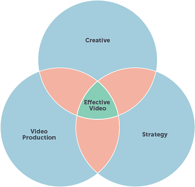 Effective-Video-Venn-Diagram